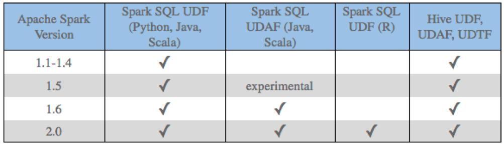 在Apache Spark 中運用UDF - Resources - Athemaster
